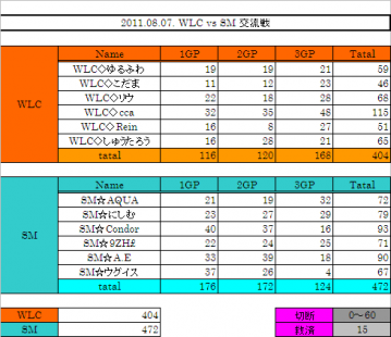 2011.08.07. WLC vs SM 集計表