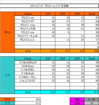 2011.07.07. WLC vs CC 集計表