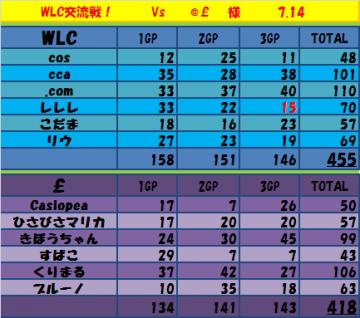 2011.07.14.WLC vs @L 集計表