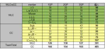 2011.07.23. WLC vs C.C 集計表