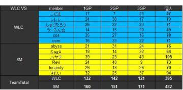 2011.07.31.WLC vs 8M 集計表