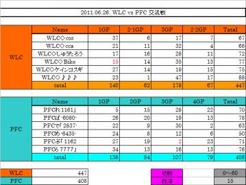 2011.06.26. WLC vs PFC 集計表