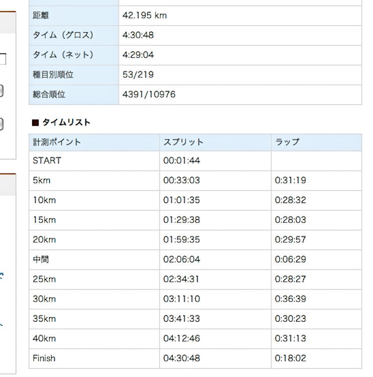 20131124-富士山マラソン記録-2