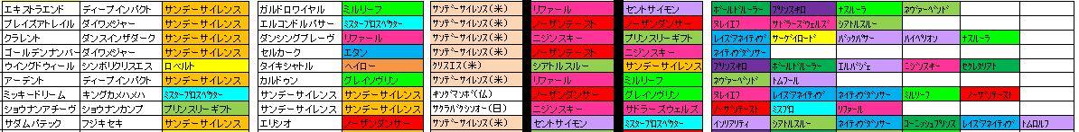 京成杯AH血統2