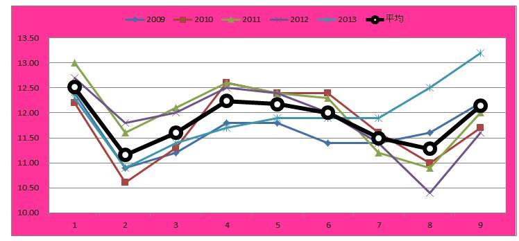 ローズSグラフ
