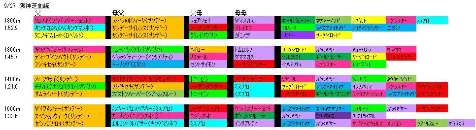 9/27阪神血統