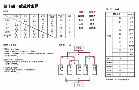2012.3.31 武蔵村山杯結果