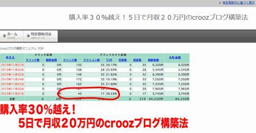 購入率30%越え!5日で月収20万円のcroozブログ構築法 販売責任者:松邑和敏