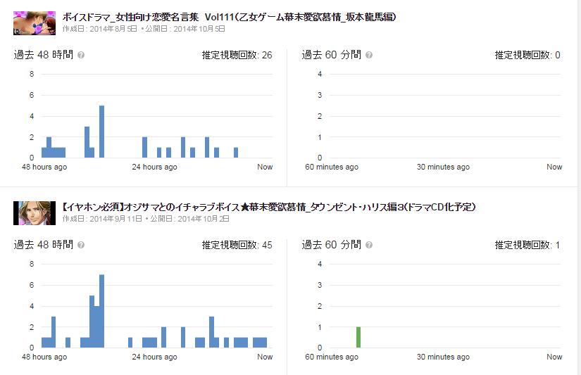 SnapCrab_アナリティクス - YouTube - Google Chrome_2014-10-8_12-0-9_No-00