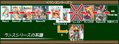 ランスシリーズの系譜