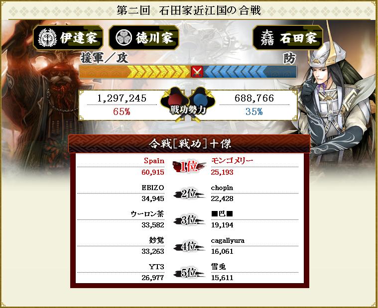 第4回 伊達徳川防衛線 合戦結果