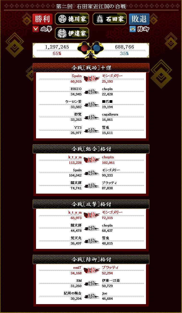 第4回 伊達徳川防衛線 終戦報告書