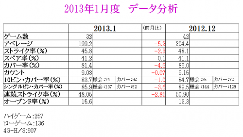 201301 total data