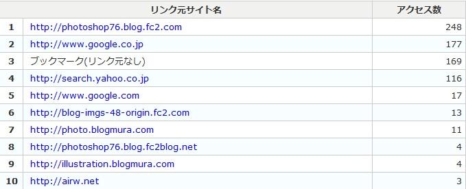 ブログのアクセスアップ SEO対策