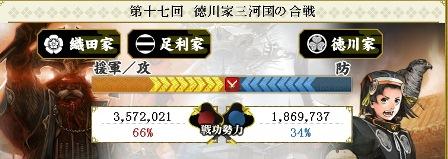 第17回 徳川 結果