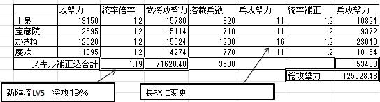 ☆8 3331計算値