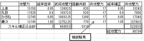 ☆8 6221開拓用計算
