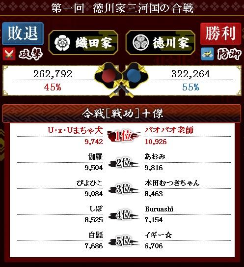 第1回 徳川結果