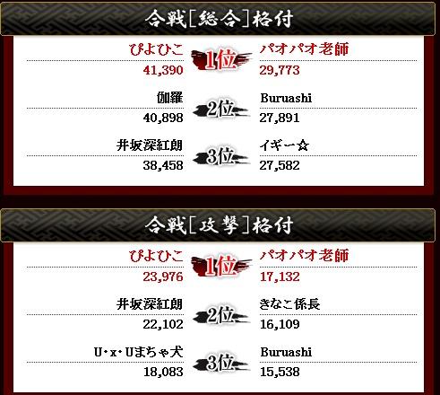 第1回 徳川 総合・攻撃