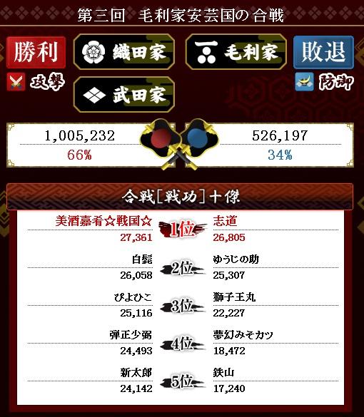 第4戦結果