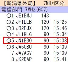 14_新潟コンテスト7MHz結果