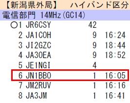 14_新潟コンテストHiBand結果