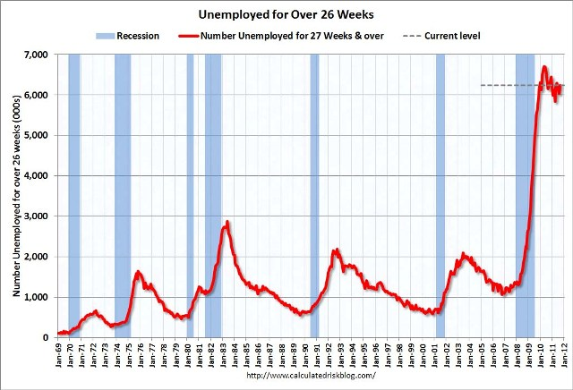 Unemployed26WeeksSept2011.jpg