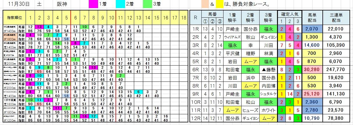 1130阪神