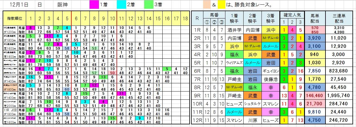 1201阪神