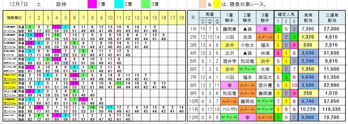 1207阪神7