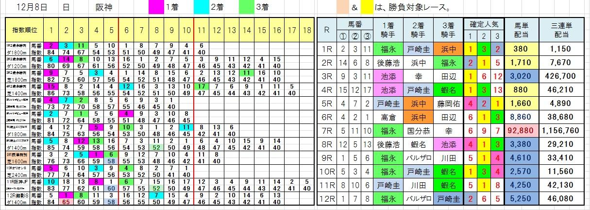 1208阪神