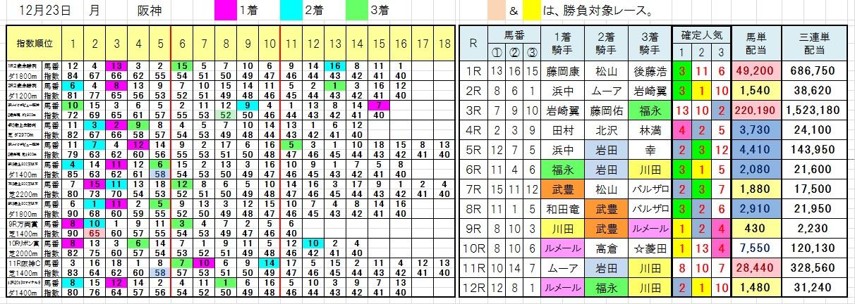 1223阪神