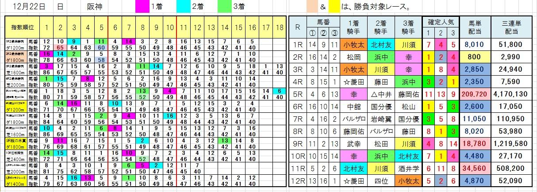 1222阪神
