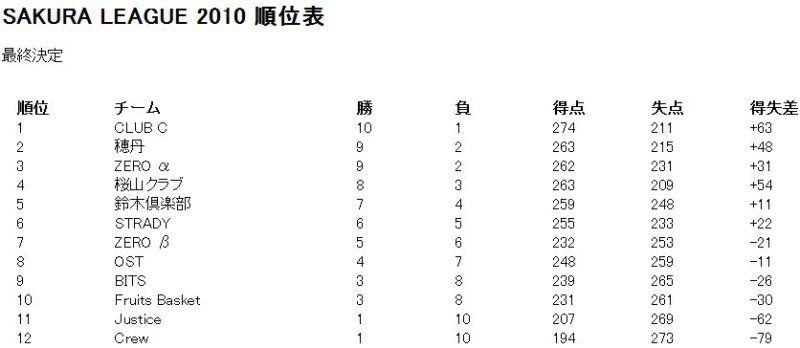 SAKURA LEAGUE公式サイト-最終結果