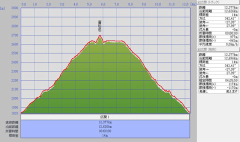 1109唐松岳標高グラフ