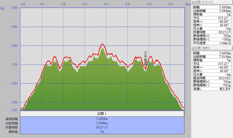 1110野谷荘司山標高グラフ