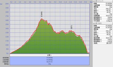 1110赤兎山標高グラフ