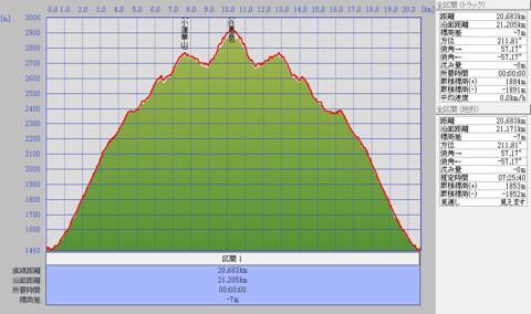 1110白馬岳標高グラフ