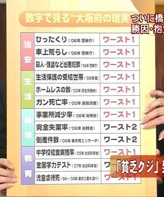 大阪のワースト1リスト