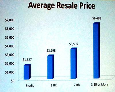 リセール価格グラフ