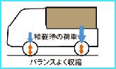 ホンダ ACTY STD(2WD)