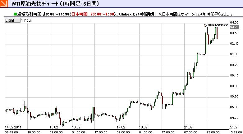 上がり続ける原油価格