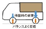 ホンダ ACTY(アクティ) 2