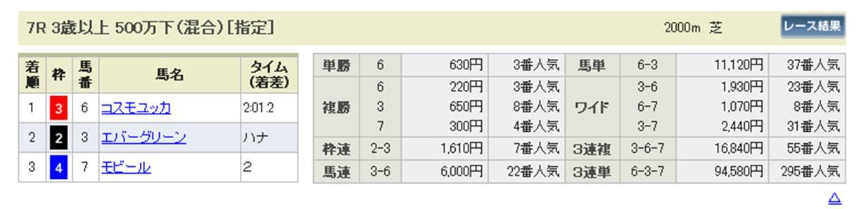 20131223競走成績