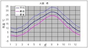 AverageTemp_Sakai.jpg
