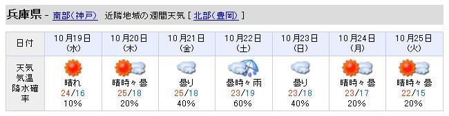 兵庫県週間天気予報2