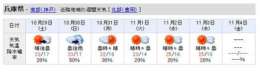 兵庫県週間天気予報