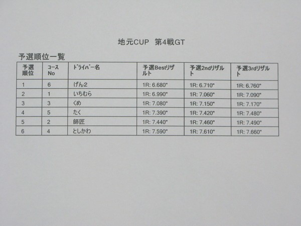 GT予選1結果
