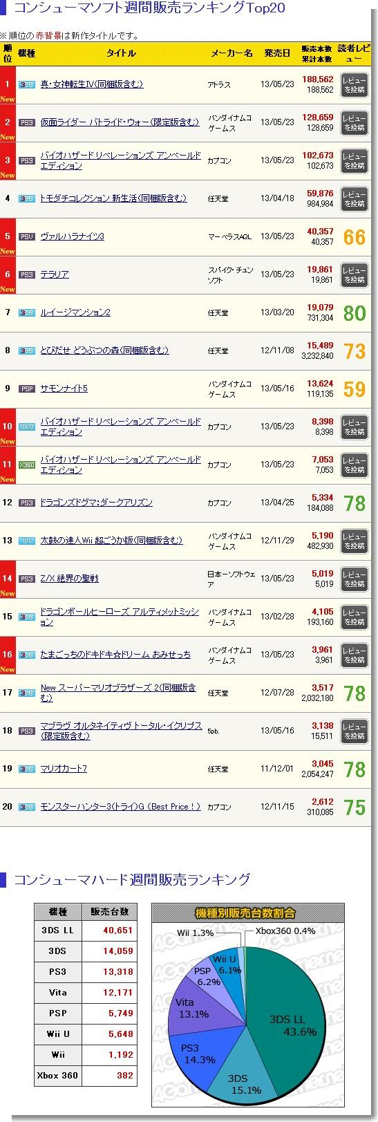 「真・女神転生IV」18万8000本,「仮面ライダー バトライド・ウォー」12万8000本など,新作多数の「ゲームソフト週間販売ランキング+」