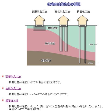 地盤改良1